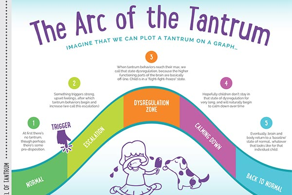 The Arc of the Tantrum Webinar